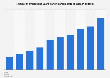 uporaba mobilnih naprav